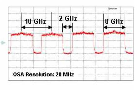 100Gbs-DP-MB-OFDM