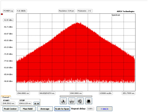 Spectral measurement of a Comb with 20 MHz repetition frequency made by the APEX Technologies High Resolution Optical Spectrum Analyzer