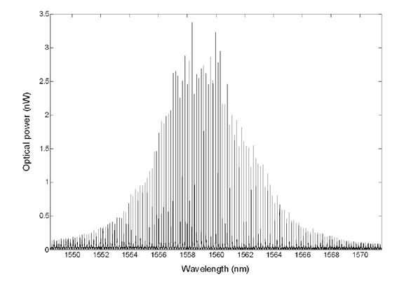Typical example of a recorded subthreshold spectrum of a Fabry-Perot laser made with APEX Technologies ultra high resolution Optical Spectrum Analyzer.