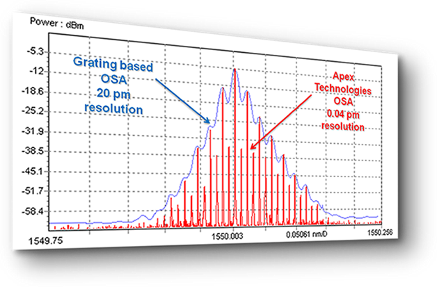 Optical Spectrum Analyzer Resolution Comparison